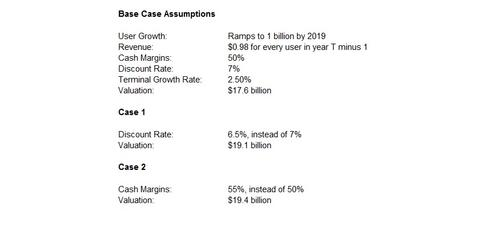 uploads/2014/02/WhatsApp-Valuation-Estimates.jpg