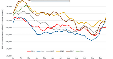 uploads/2018/03/Gasoline-inventories-2-1.png