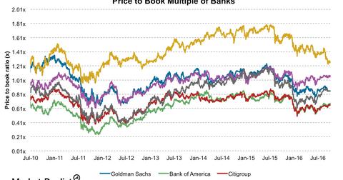 uploads/2016/10/Banks-PBV-5-1.png