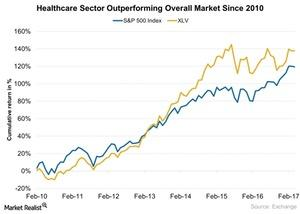 uploads/2017/04/Healthcare-Sector-Outperforming-Overall-Market-Since-2010-2017-04-10-1.jpg