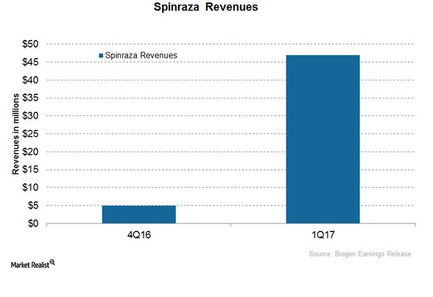 uploads///Spinraza revenues