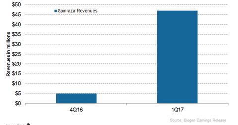 uploads/2017/06/Spinraza-revenues-1.png