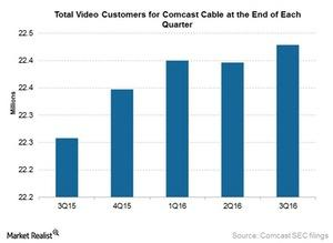uploads///Comcast video customers