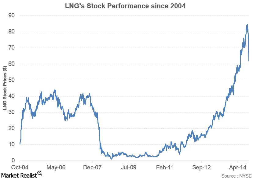uploads///LNG stock performance