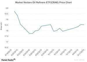 uploads///Market Vectors Oil Refiners ETFCRAK Price Chart