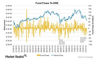 uploads/2016/01/KRE-Fundflows1.png