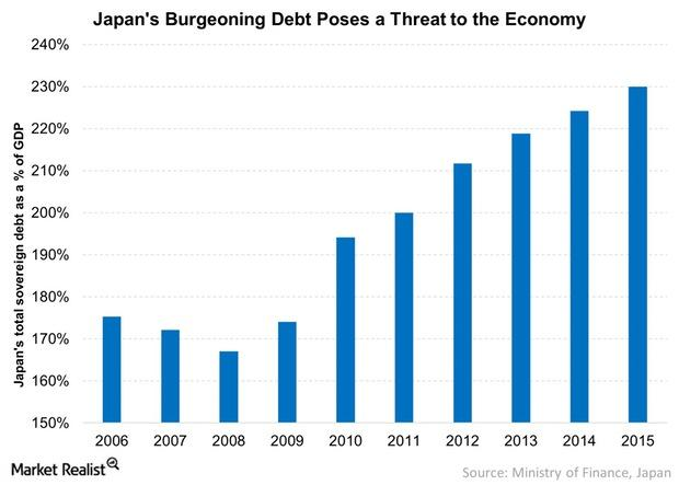 uploads///Japans Burgeoning Debt Poses a Threat to the Economy