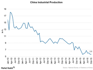uploads/2015/11/China-Industrial-Productoin1.png