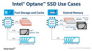 uploads/2017/07/A14_Semiconductors_INTC_Optane-use-case-1.png