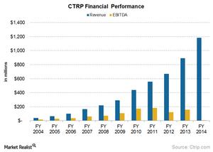 uploads///CTRP financial per