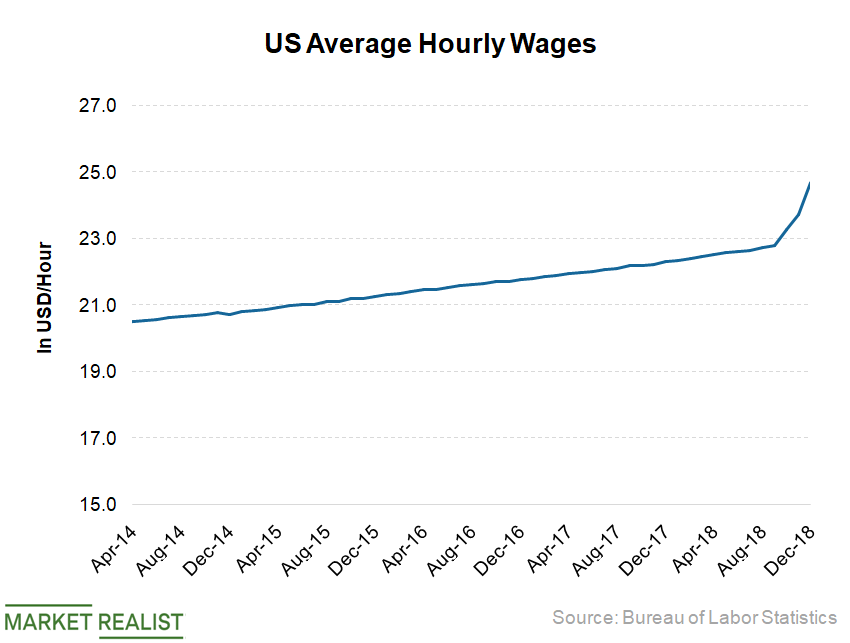 uploads///Wages