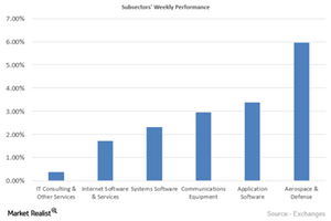 uploads/2015/10/Weekly-Performance1.png
