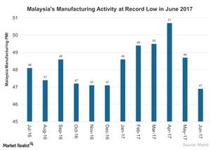 uploads///Malaysias Manufacturing Activity at Record Low in June