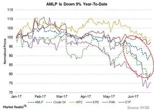 uploads/2017/06/amlp-is-down-ytd-1.jpg