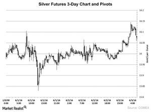 uploads/2016/06/Silver-Futures-3-Day-Chart-and-Pivots-2016-06-06-1.jpg