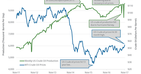 uploads/2017/11/US-crude-oil-production-1.png