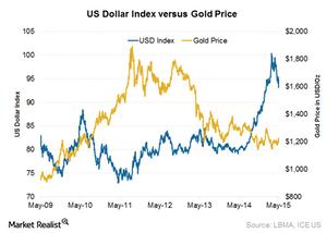 uploads/2015/05/US-dollar-index1.png