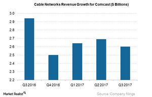 uploads/2017/11/Cable-Networks-Revs-Growth-CMCSA_3Q17-1.png