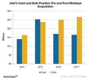 uploads///A_Semiconductors_INTC cash dewbt position post MBLY merger