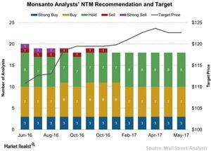 uploads///Monsanto Analysts NTM Recommendation and Target