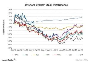 uploads///offshore drillers