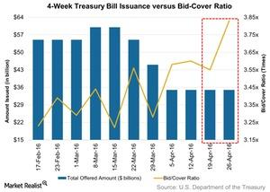 uploads/2016/05/4-Week-Treasury-Bill-Issuance-versus-Bid-Cover-Ratio-2016-05-021.jpg
