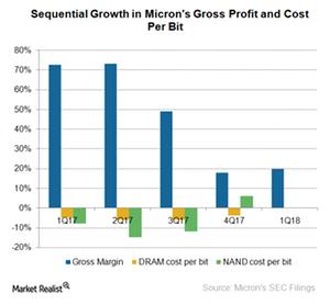 uploads///A_Semiconductors_MU_gross margin Q