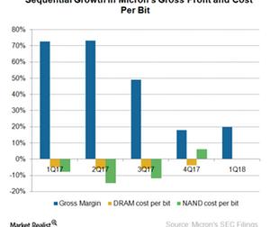 uploads/2018/01/A9_Semiconductors_MU_gross-margin-1Q18-1.png