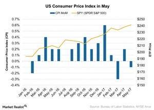 uploads///US Consumer Price Index in May