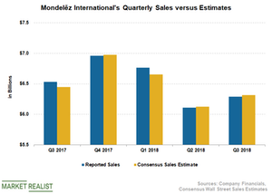uploads/2018/10/MDLZ-Sales-2-1.png