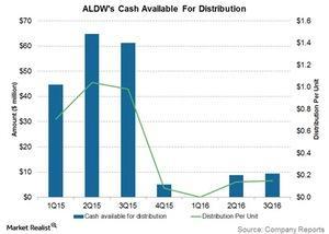 uploads/2016/10/aldws-cash-available-for-distribution-1.jpg