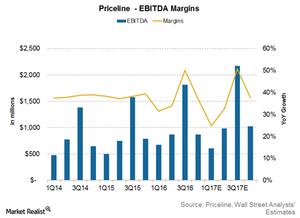 uploads///Priceline margins