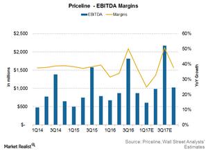 uploads/2017/05/Priceline-margins-1.png