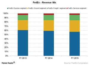 uploads///FDX revenue mix