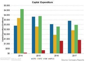 uploads/2018/05/capital-expenditure-1.jpg