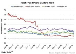 uploads///Hershey and Peers Dividend Yield