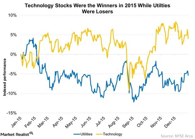 uploads///Technology Stocks Were the Winners in  While Utilties Were Losers