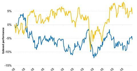 uploads/2016/01/Technology-Stocks-Were-the-Winners-in-2015-While-Utilties-Were-Losers-2016-01-061.jpg