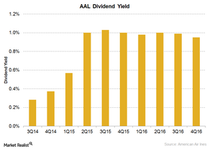uploads/2017/04/American-Airlines-Dividend-Yield-1.png