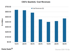 uploads/2016/10/CSX-Coal-1.png
