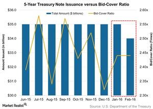 uploads/2016/02/5-Year-Treasury-Note-Issuance-versus-Bid-Cover-Ratio-2016-02-261.jpg