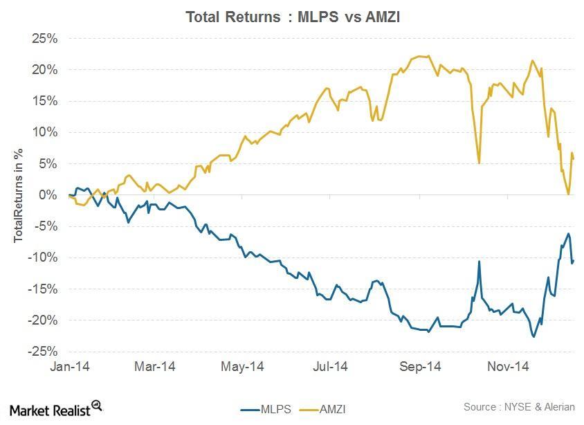 uploads///Total Returns MLPS vs AMZI