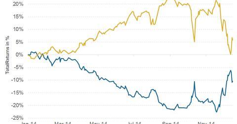 uploads/2014/12/Total-Returns-MLPS-vs-AMZI-2014-12-18.jpg