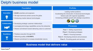uploads///Delphi_Business Model