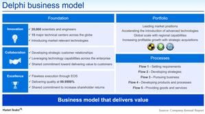 uploads/2015/04/Delphi_Business-Model1.png