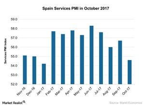 uploads///Spain Services PMI in October