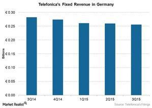 uploads///Telecom TEF Fixed Germany Revenue Q