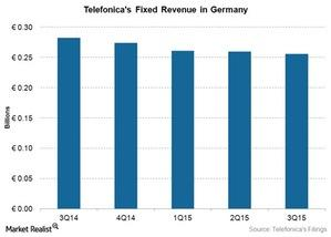 uploads/2015/12/Telecom-TEF-Fixed-Germany-Revenue-3Q151.jpg