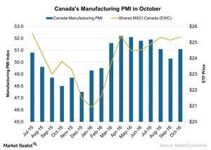 uploads///Canadas Manufacturing PMI in October