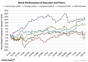 uploads/2016/06/Stock-Performance-of-Smucker-and-Peers-2016-06-30-1.jpg